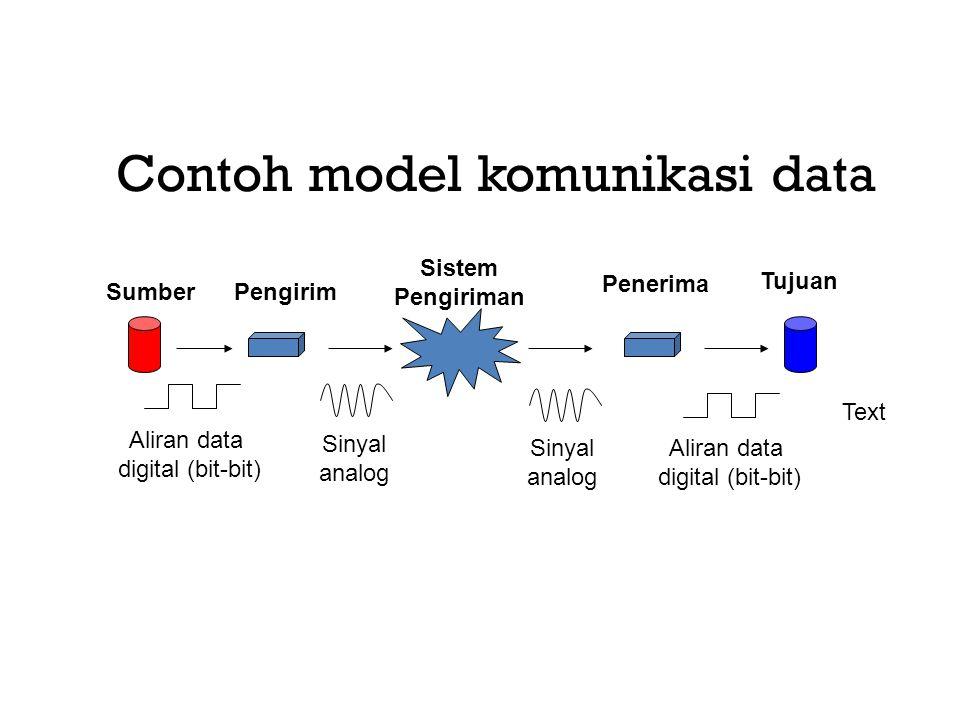 Contoh model komunikasi data SumberPengirim Sistem Pengiriman Penerima Tujuan Aliran data digital (bit-bit) Sinyal analog Sinyal analog Aliran data di