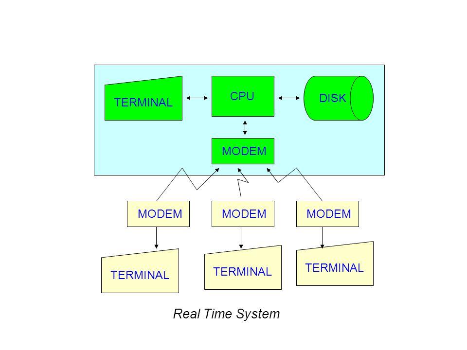 TERMINAL CPU DISK MODEM TERMINAL Real Time System