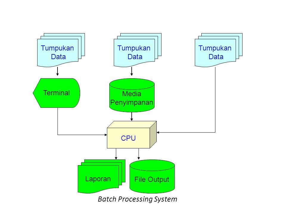 Batch Processing System Tumpukan Data Tumpukan Data Tumpukan Data Media Penyimpanan Terminal CPU Laporan File Output