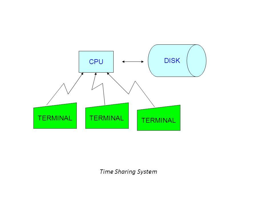 Time Sharing System CPU DISK TERMINAL
