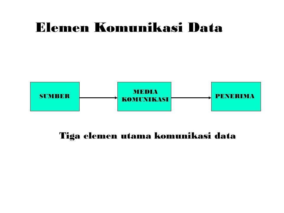 Elemen Komunikasi Data SUMBERPENERIMA Tiga elemen utama komunikasi data MEDIA KOMUNIKASI