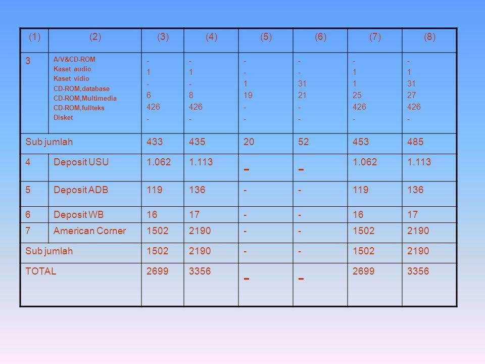 (1)(2)(3)(4)(5)(6)(7)(8) 3 A/V&CD-ROM Kaset audio Kaset vidio CD-ROM,database CD-ROM,Multimedia CD-ROM,fullteks Disket - 1 - 6 426 - 1 - 8 426 - 1 19