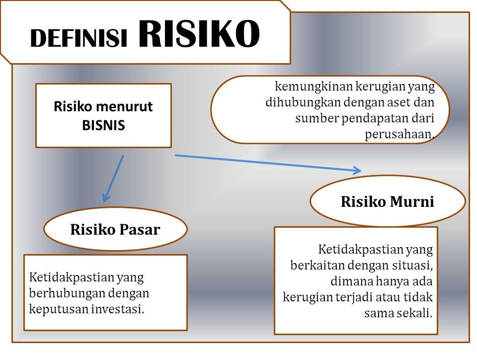 Risiko menurut BISNIS kemungkinan kerugian yang dihubungkan dengan aset dan sumber pendapatan dari perusahaan. Risiko Pasar Ketidakpastian yang berkai