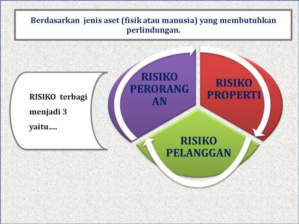 RISIKO terbagi menjadi 3 yaitu…. RISIKO PROPERTI RISIKO PELANGGAN RISIKO PERORANG AN Berdasarkan jenis aset (fisik atau manusia) yang membutuhkan perl