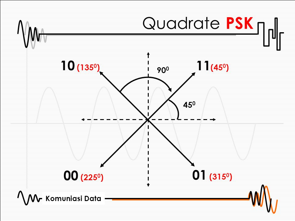 Komuniasi Data Quadrate PSK 45 0 90 0 11 (45 0 ) 01 (315 0 ) 10 (135 0 ) 00 (225 0 )