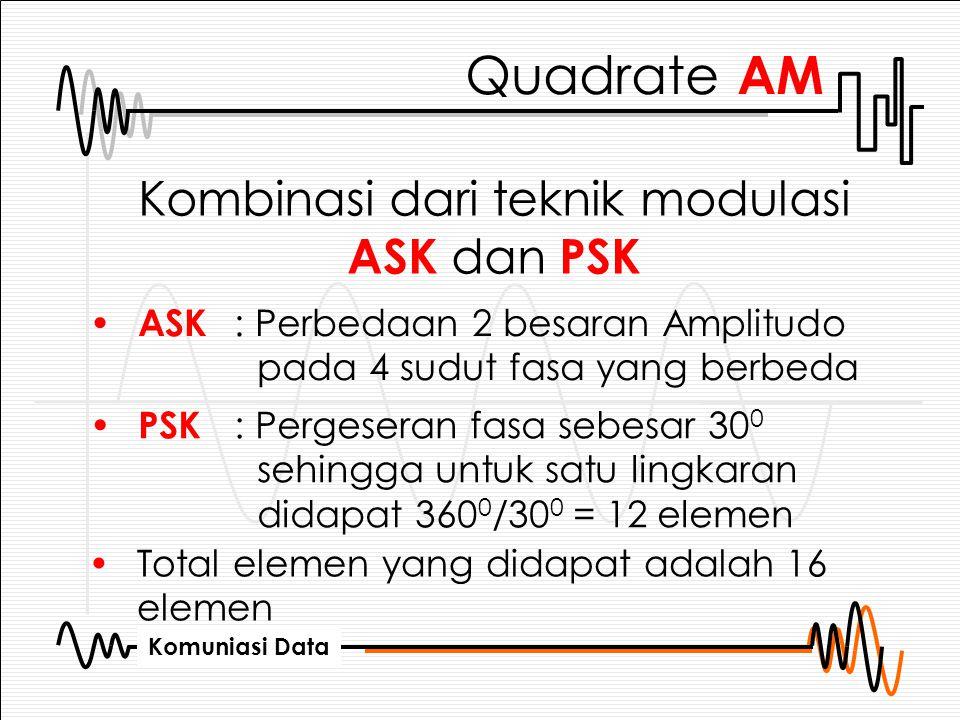 Komuniasi Data Quadrate AM Kombinasi dari teknik modulasi ASK dan PSK ASK : Perbedaan 2 besaran Amplitudo pada 4 sudut fasa yang berbeda PSK : Pergese