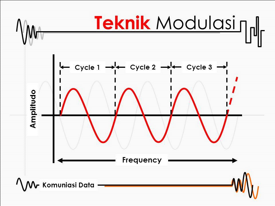 Komuniasi Data 2.Frekuensi / Frequency Adalah jumlah gelombang dalam suatu waktu.