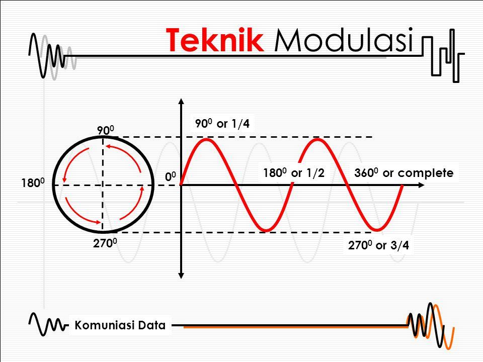 Komuniasi Data Quadrate AM Kombinasi dari teknik modulasi ASK dan PSK ASK : Perbedaan 2 besaran Amplitudo pada 4 sudut fasa yang berbeda PSK : Pergeseran fasa sebesar 30 0 sehingga untuk satu lingkaran didapat 360 0 /30 0 = 12 elemen Total elemen yang didapat adalah 16 elemen