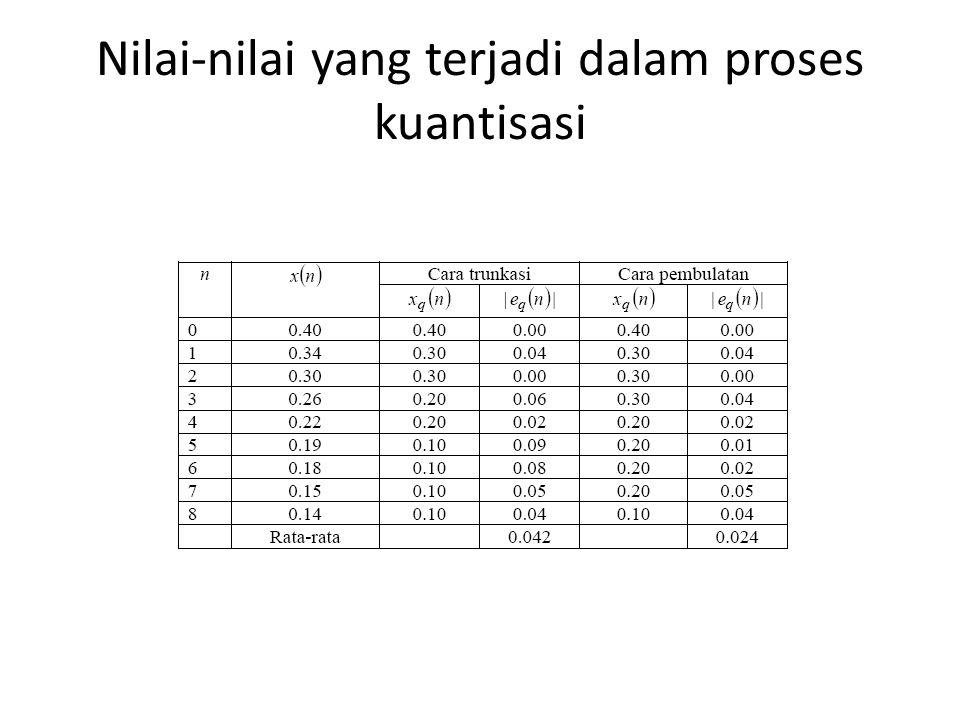 Nilai-nilai yang terjadi dalam proses kuantisasi