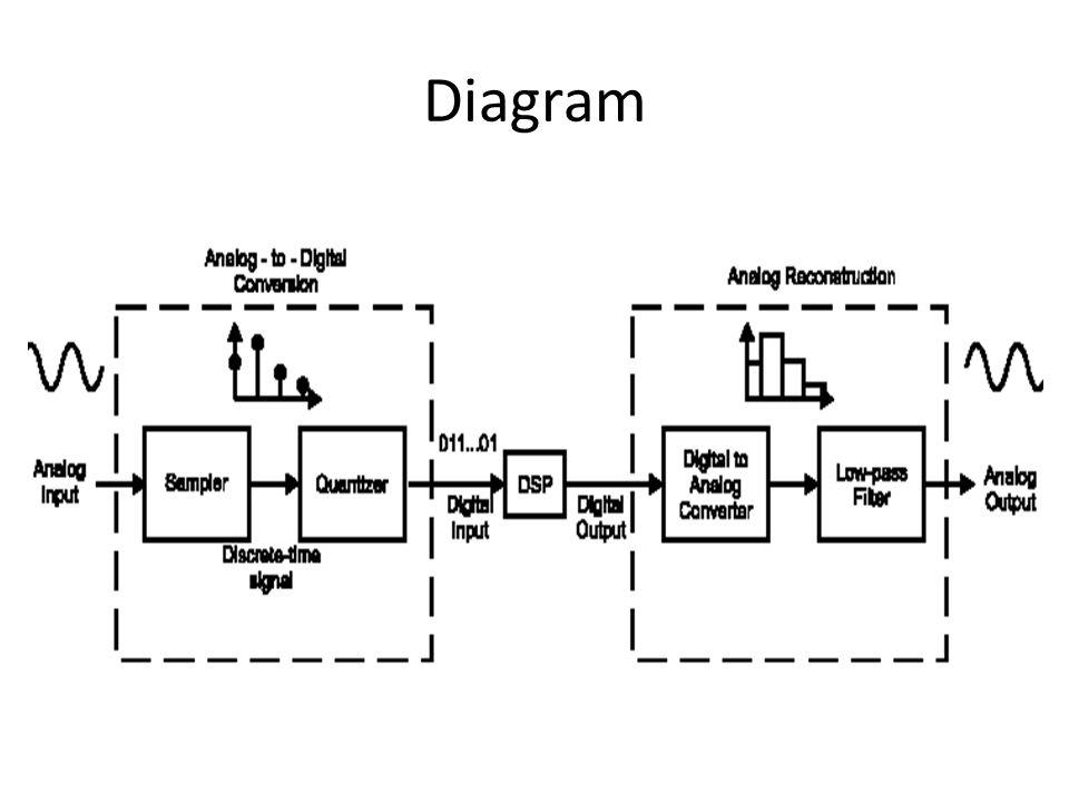 Sampling Sampling adalah proses pengambilan sampel dari sinyal analog pada waktu tertentu dengan sangat cepat.