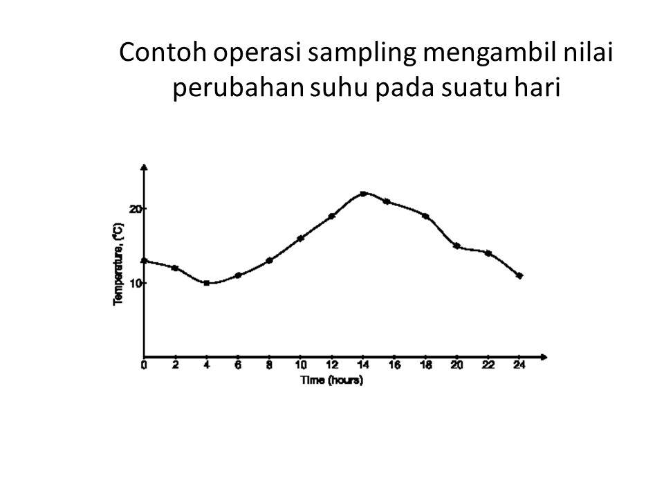 Beberapa sifat dari kuantisasi Apabila step kuantisasi ini membesar, maka jumlah level kuantisasi yang dibutuhkan untuk mencakup rentang dinamis sinyal menjadi berkurang, sehingga jumlah bit yang diperlukan dapat dihemat.