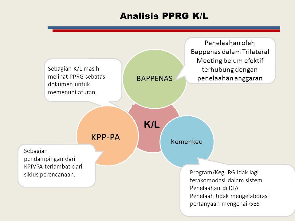 Titik Kritis Pengawalan PPRG K/L Pendampin gan PPRG KPP&PA Trilateral Meeting BAPPE NAS Penelaahan Anggaran KEMEN KEU MEKANISME DRIVER UNTUK PENGAWALAN PPRG K/L Waktu pendampingan sesuai siklus Standarisasi materi pendampingan Mengingatkan K/L dalam Trilateral Meeting dan Penelaahan Anggaran Menanyakan ARG kepada K/L dan menjelaskan keterkaitan dengan pencapaian nasional.
