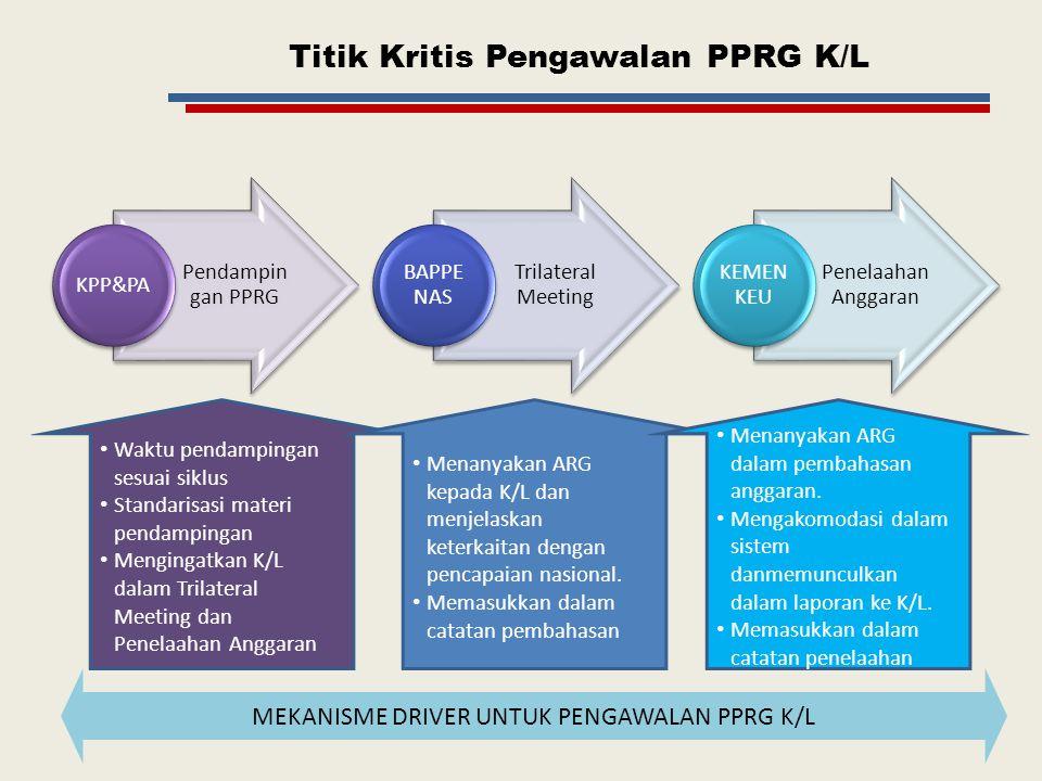 Titik Kritis Pengawalan PPRG K/L Pendampin gan PPRG KPP&PA Trilateral Meeting BAPPE NAS Penelaahan Anggaran KEMEN KEU MEKANISME DRIVER UNTUK PENGAWALA