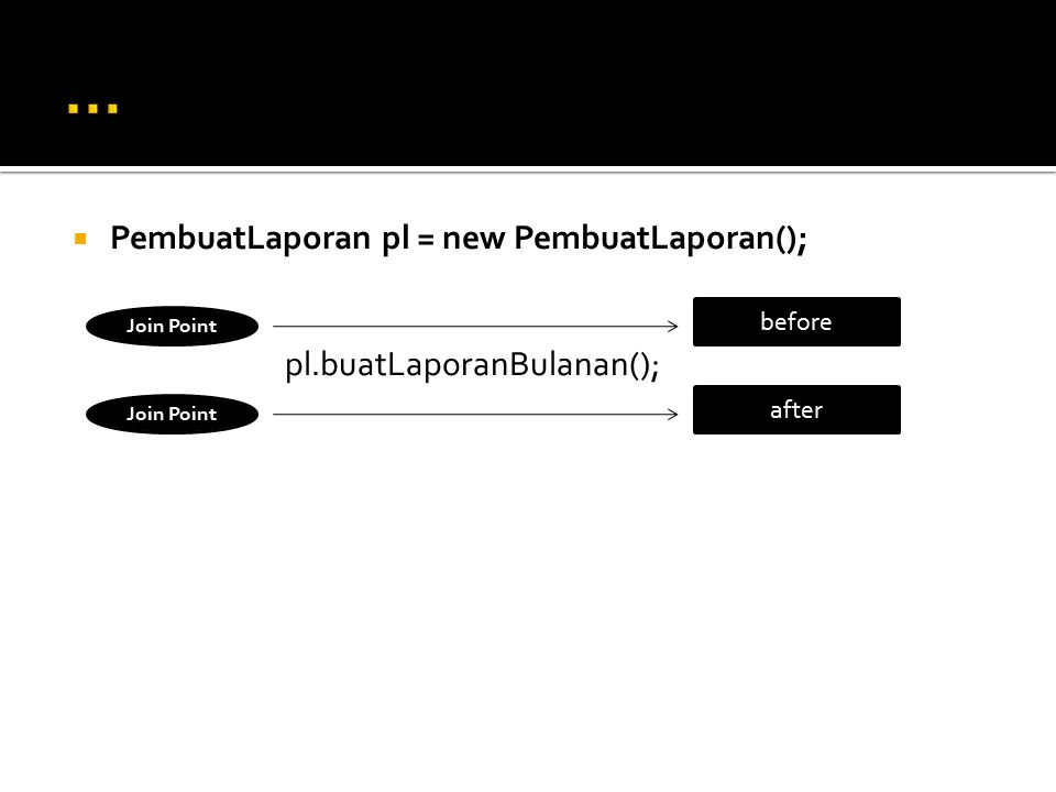  PembuatLaporan pl = new PembuatLaporan(); pl.buatLaporanBulanan(); before after Join Point