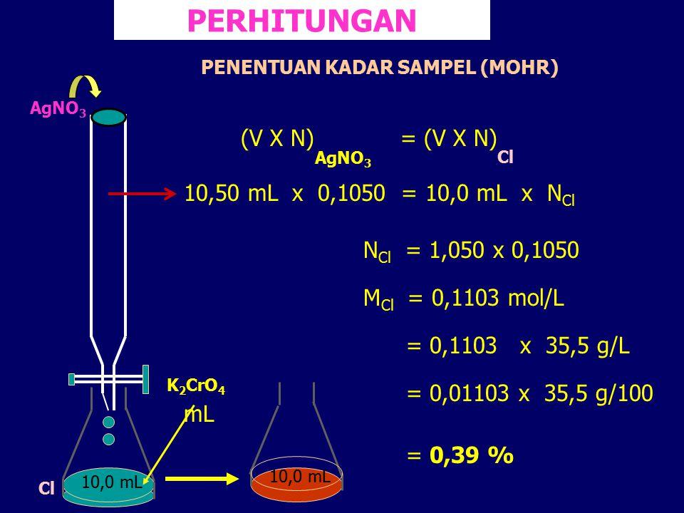 PERHITUNGAN (V X N) = (V X N) 10,50 mL x 0,1050 = 10,0 mL x N Cl N Cl = 1,050 x 0,1050 M Cl = 0,1103 mol/L = 0,1103 x 35,5 g/L = 0,01103 x 35,5 g/100