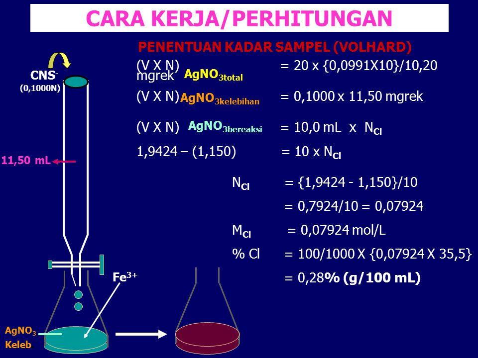 CARA KERJA/PERHITUNGAN (V X N) = 20 x {0,0991X10}/10,20 mgrek (V X N) = 0,1000 x 11,50 mgrek (V X N) = 10,0 mL x N Cl 1,9424 – (1,150) = 10 x N Cl N C