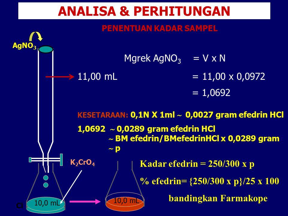 ANALISA & PERHITUNGAN Mgrek AgNO 3 = V x N 11,00 mL = 11,00 x 0,0972 = 1,0692 PENENTUAN KADAR SAMPEL AgNO 3 Cl 10,0 mL K 2 CrO 4 10,0 mL KESETARAAN: 0
