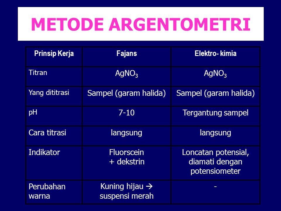 METODE ARGENTOMETRI Prinsip KerjaFajansElektro- kimia Titran AgNO 3 Yang dititrasi Sampel (garam halida) pH 7-10Tergantung sampel Cara titrasilangsung