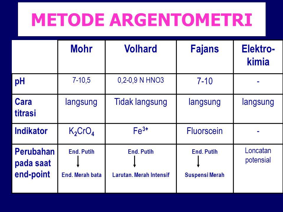 METODE ARGENTOMETRI MohrVolhardFajansElektro- kimia pH 7-10,50,2-0,9 N HNO3 7-10- Cara titrasi langsungTidak langsunglangsung Indikator K 2 CrO 4 Fe 3