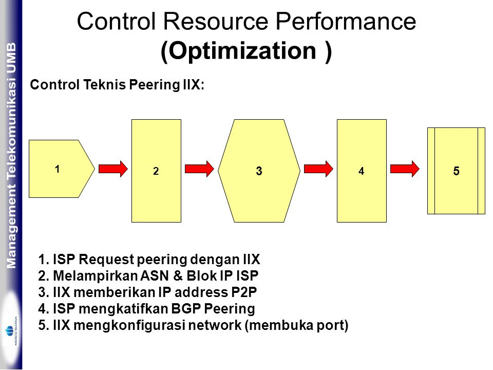 Control Resource Performance (Optimization ) Control Teknis Peering IIX: 1 3 24 1.