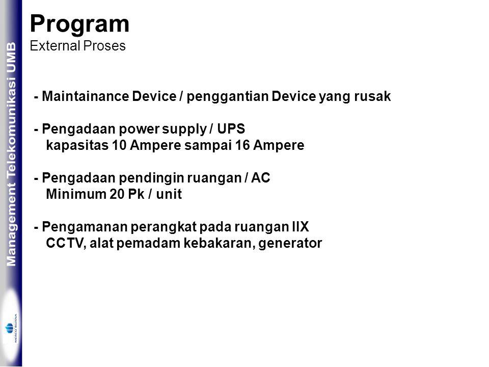 Program External Proses - Maintainance Device / penggantian Device yang rusak - Pengadaan power supply / UPS kapasitas 10 Ampere sampai 16 Ampere - Pengadaan pendingin ruangan / AC Minimum 20 Pk / unit - Pengamanan perangkat pada ruangan IIX CCTV, alat pemadam kebakaran, generator