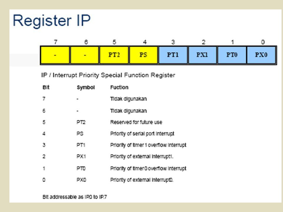 Berikut ini adalah penjelasan masing-masing bit IP: - PS bernilai '1' untuk memberi prioritas tinggi pada interrupt dari komunikasi serial.