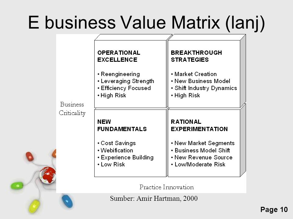 Free Powerpoint Templates Page 10 E business Value Matrix (lanj) Sumber: Amir Hartman, 2000