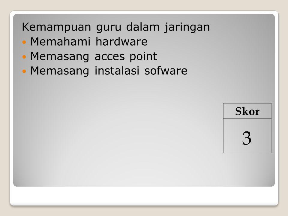 Kemampuan guru dalam jaringan Memahami hardware Memasang acces point Memasang instalasi sofware Skor 3