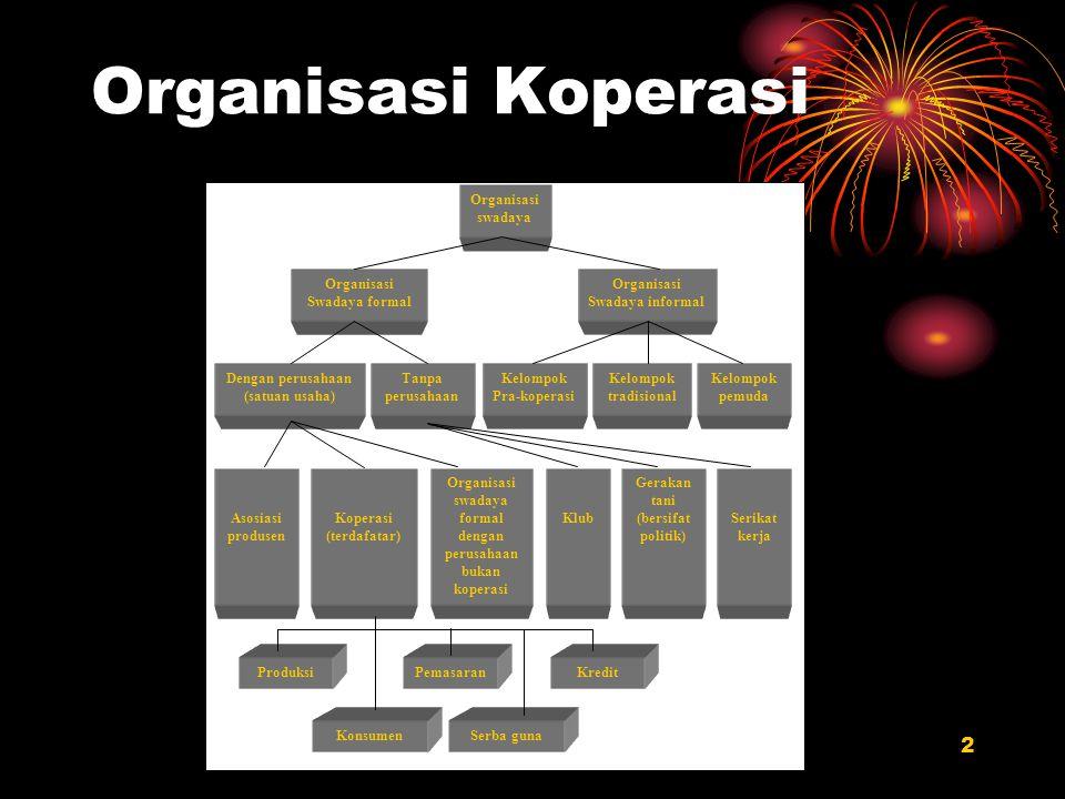 2 Organisasi Koperasi Organisasi swadaya Organisasi Swadaya formal Organisasi Swadaya informal Dengan perusahaan (satuan usaha) Tanpa perusahaan Kelom