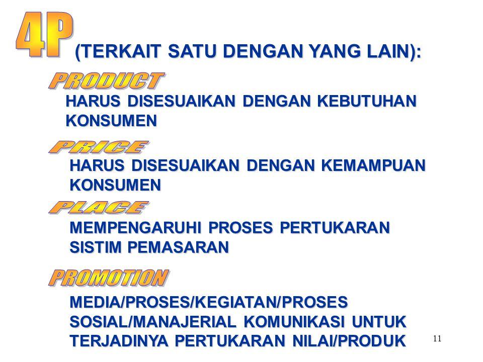 11 (TERKAIT SATU DENGAN YANG LAIN): HARUS DISESUAIKAN DENGAN KEBUTUHAN KONSUMEN HARUS DISESUAIKAN DENGAN KEMAMPUAN KONSUMEN MEMPENGARUHI PROSES PERTUKARAN SISTIM PEMASARAN MEDIA/PROSES/KEGIATAN/PROSES SOSIAL/MANAJERIAL KOMUNIKASI UNTUK TERJADINYA PERTUKARAN NILAI/PRODUK