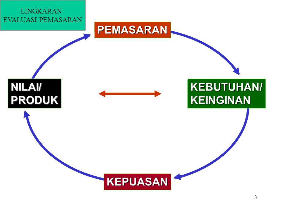 3 NILAI/PRODUK KEBUTUHAN/KEINGINAN KEPUASAN PEMASARAN LINGKARAN EVALUASI PEMASARAN