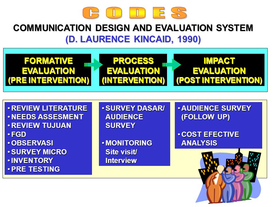 4 COMMUNICATION DESIGN AND EVALUATION SYSTEM (D.