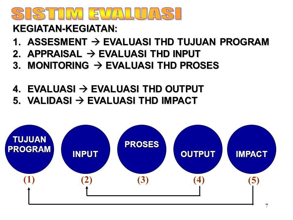 7 KEGIATAN-KEGIATAN: 1.ASSESMENT  EVALUASI THD TUJUAN PROGRAM 2.APPRAISAL  EVALUASI THD INPUT 3.MONITORING  EVALUASI THD PROSES 3.MONITORING  EVALUASI THD PROSES 4.EVALUASI  EVALUASI THD OUTPUT 5.VALIDASI  EVALUASI THD IMPACT IMPACTOUTPUTPROSESINPUTTUJUANPROGRAM (1) (2)(3)(4) (5)