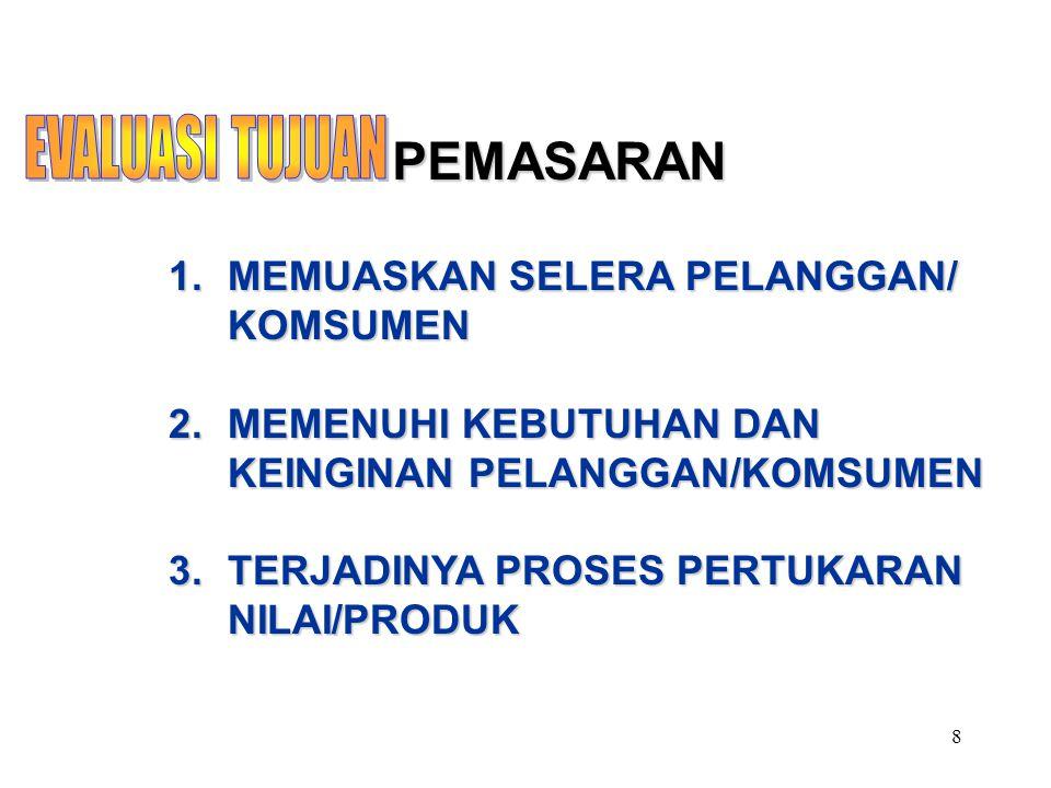 8 PEMASARAN 1.MEMUASKAN SELERA PELANGGAN/ KOMSUMEN 2.MEMENUHI KEBUTUHAN DAN KEINGINAN PELANGGAN/KOMSUMEN 3.TERJADINYA PROSES PERTUKARAN NILAI/PRODUK