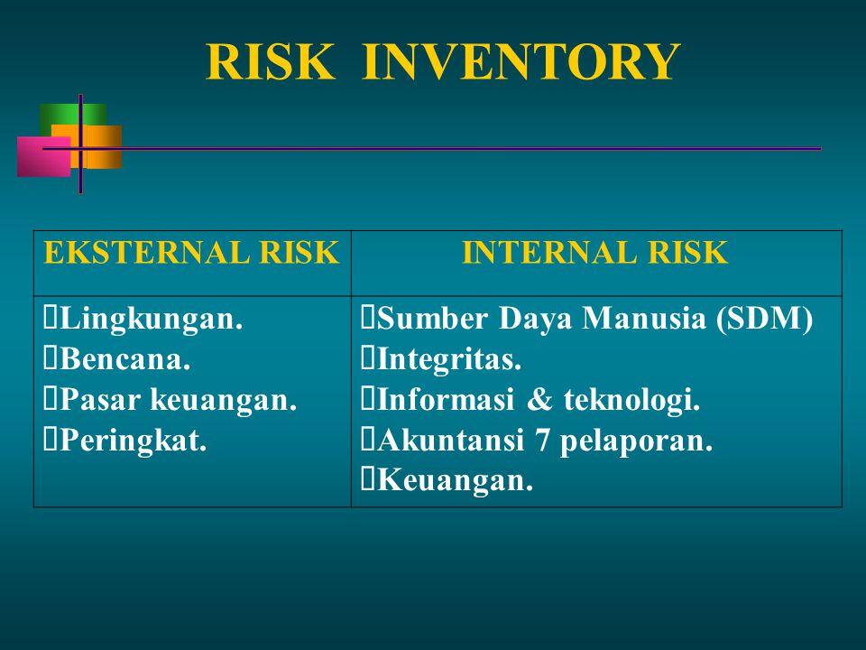 RISKINVENTORY EKSTERNAL RISKINTERNAL RISK Lingkungan. Bencana. Pasar keuangan. Peringkat. Sumber Daya Manusia (SDM) Integritas. Informasi & teknologi.