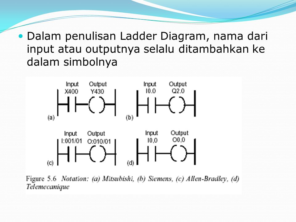 Dalam penulisan Ladder Diagram, nama dari input atau outputnya selalu ditambahkan ke dalam simbolnya