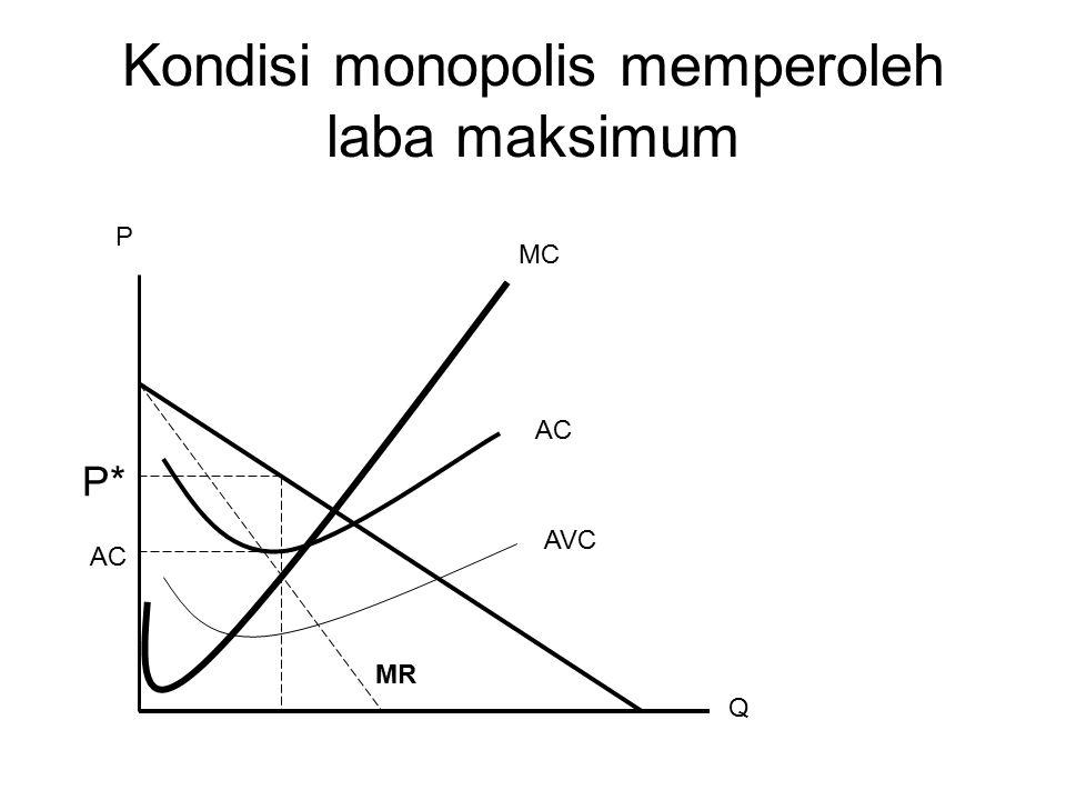 Kondisi monopolis memperoleh laba maksimum P* AC MC MR AVC P Q