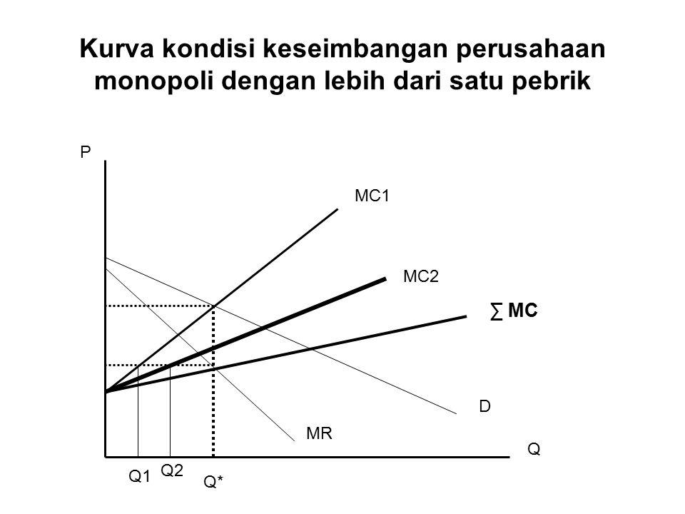 Kurva kondisi keseimbangan perusahaan monopoli dengan lebih dari satu pebrik P Q MR D MC1 MC2 ∑ MC Q1 Q2 Q*