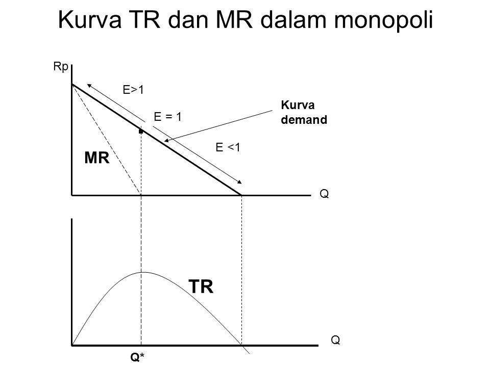 Hubungan antara MR dan P dalam monopoli Konsekuensi penerapan harga yang berbeda akan menyebabkan monopolis akan memperoleh MR yang berbeda pada berbagai tingkatan penjualan dan dipengaruhi oleh koefisien elastisitas permintaan MR = P {1 – (1/e)}