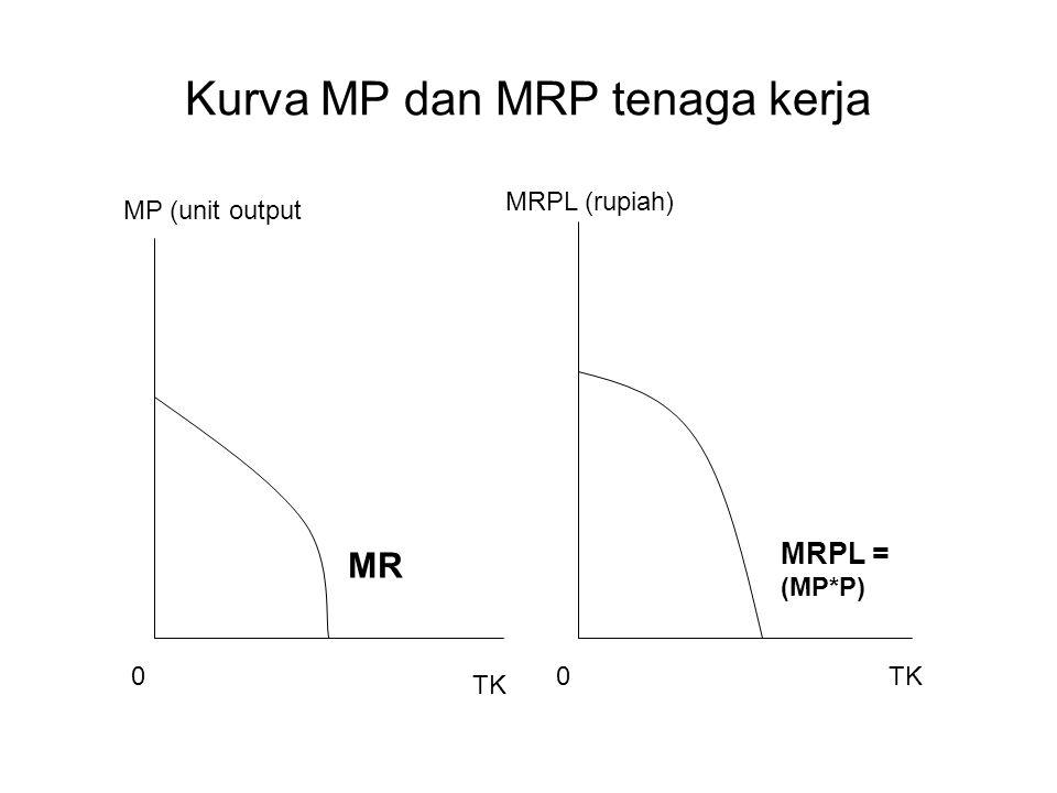 Kurva MP dan MRP tenaga kerja MP (unit output MRPL (rupiah) TK MR MRPL = (MP*P) 00