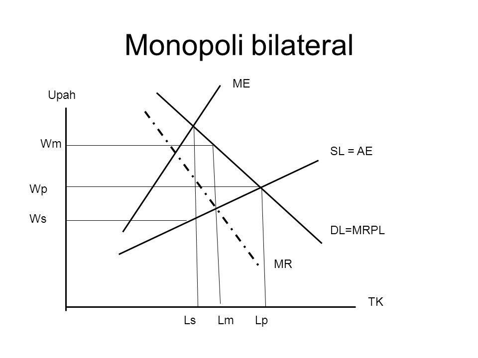 Monopoli bilateral ME SL = AE MR Upah TK DL=MRPL Wm Wp Ws LsLmLp