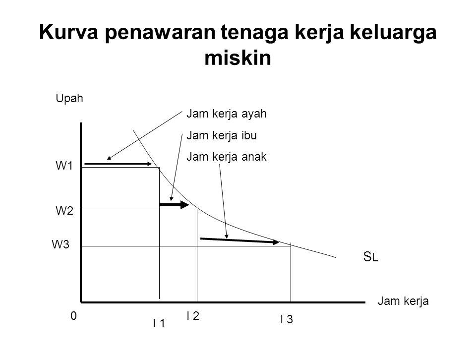 Pasar tenaga berstruktur monopsoni Upah Wn Wp Wm LmLp TK DL = MRP L SL = AE (average expenditure) ME (marginal expenditure