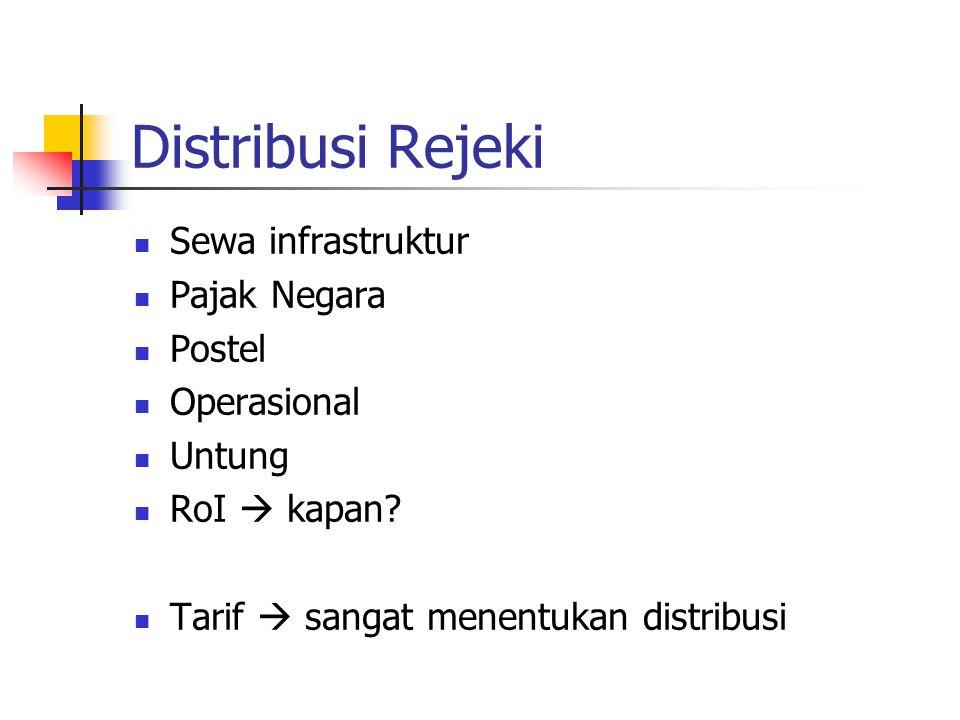 Distribusi Rejeki Sewa infrastruktur Pajak Negara Postel Operasional Untung RoI  kapan.