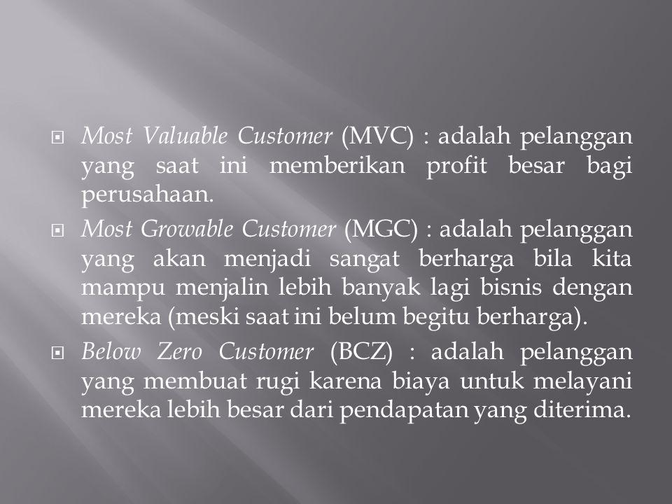  Most Valuable Customer (MVC) : adalah pelanggan yang saat ini memberikan profit besar bagi perusahaan.  Most Growable Customer (MGC) : adalah pelan
