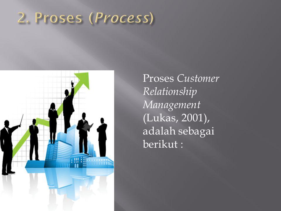 Proses Customer Relationship Management (Lukas, 2001), adalah sebagai berikut :