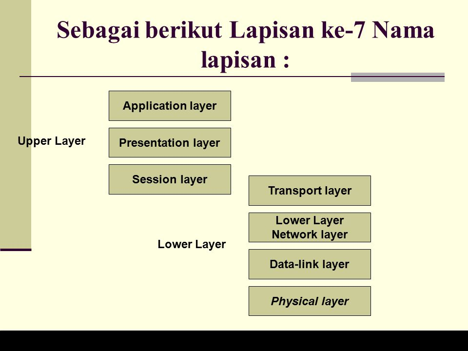 Sebagai berikut Lapisan ke-7 Nama lapisan : Application layer Presentation layer Session layer Transport layer Lower Layer Network layer Data-link layer Physical layer Upper Layer Lower Layer DIsusun oleh :Setiel(08 622 051), Arief (08 622 077), Machis (08 622 064), Dedi(08 622 047)