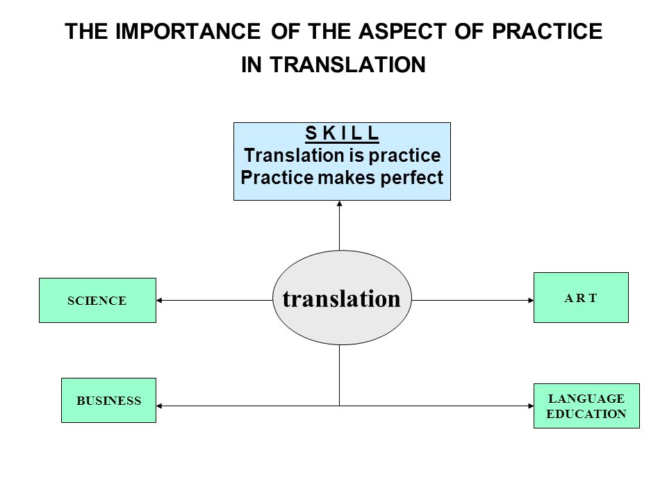 THE IMPORTANCE OF THE ASPECT OF PRACTICE IN TRANSLATION translation SCIENCE S K I L L Translation is practice Practice makes perfect LANGUAGE EDUCATION A R T BUSINESS