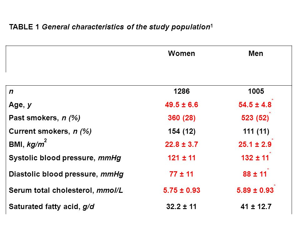 TABLE 1 General characteristics of the study population 1 WomenMen n12861005 Age, y49.5 ± 6.654.5 ± 4.8 * Past smokers, n (%)360 (28)523 (52) * Curren