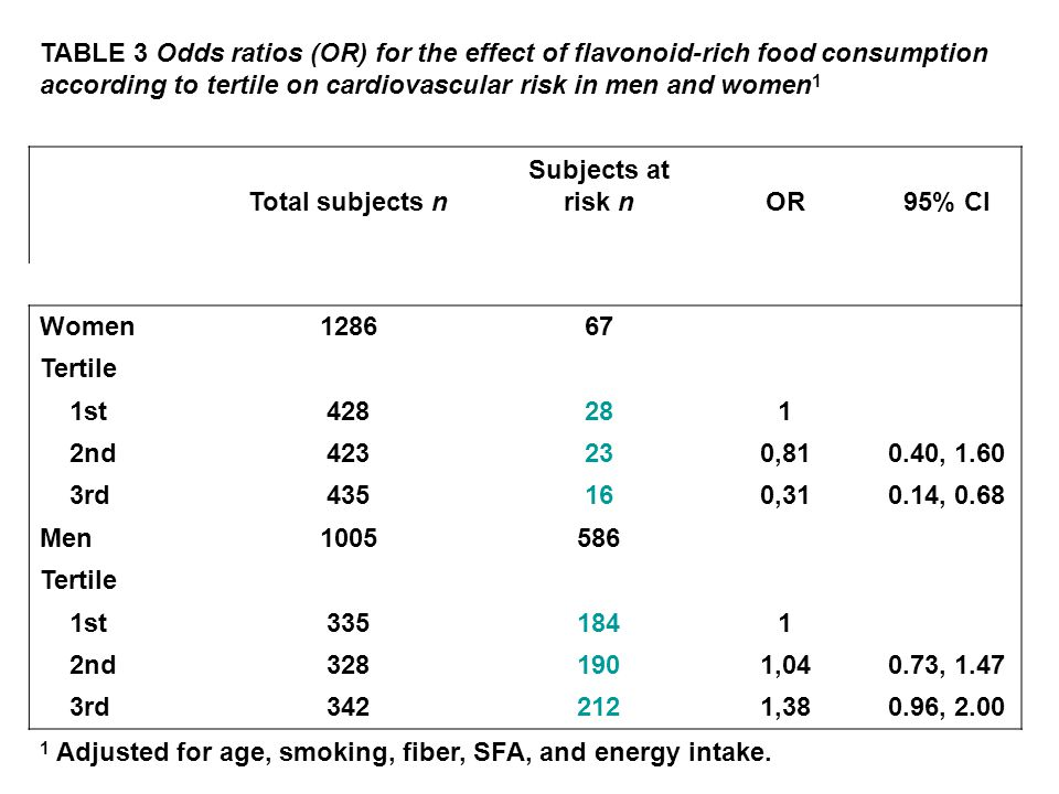 TABLE 3 Odds ratios (OR) for the effect of flavonoid-rich food consumption according to tertile on cardiovascular risk in men and women 1 Total subjec