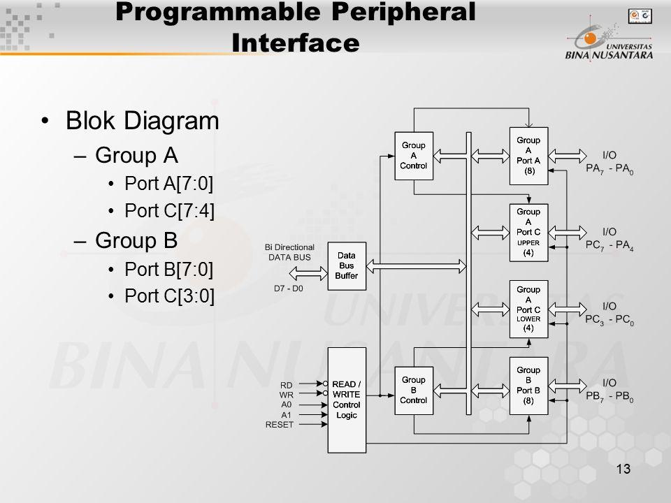 13 Programmable Peripheral Interface Blok Diagram –Group A Port A[7:0] Port C[7:4] –Group B Port B[7:0] Port C[3:0]
